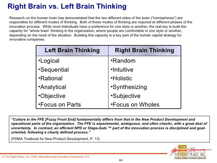 Right Brain vs. Left Brain Thinking Research on the human brain has demonstrated that the two different sides of the brain...