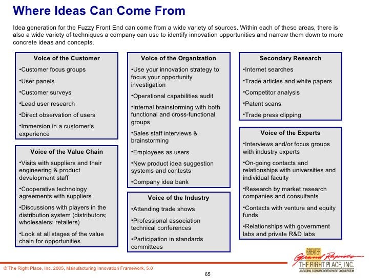 Where Ideas Can Come From Idea generation for the Fuzzy Front End can come from a wide variety of sources. Within each of ...