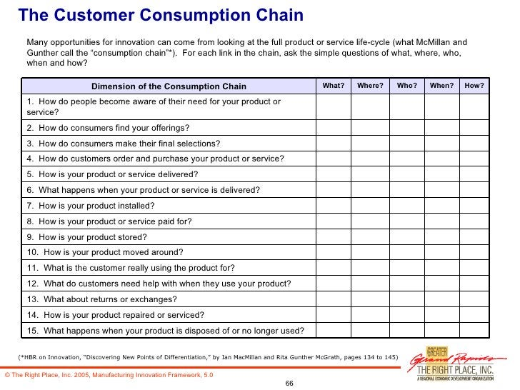 """The Customer Consumption Chain (*HBR on Innovation, """"Discovering New Points of Differentiation,"""" by Ian MacMillan and Rita..."""