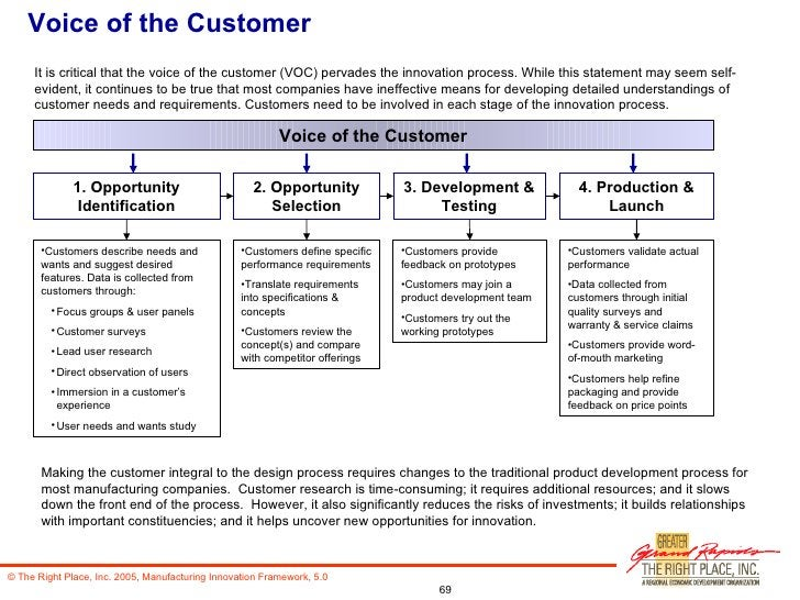 Voice of the Customer It is critical that the voice of the customer (VOC) pervades the innovation process. While this stat...