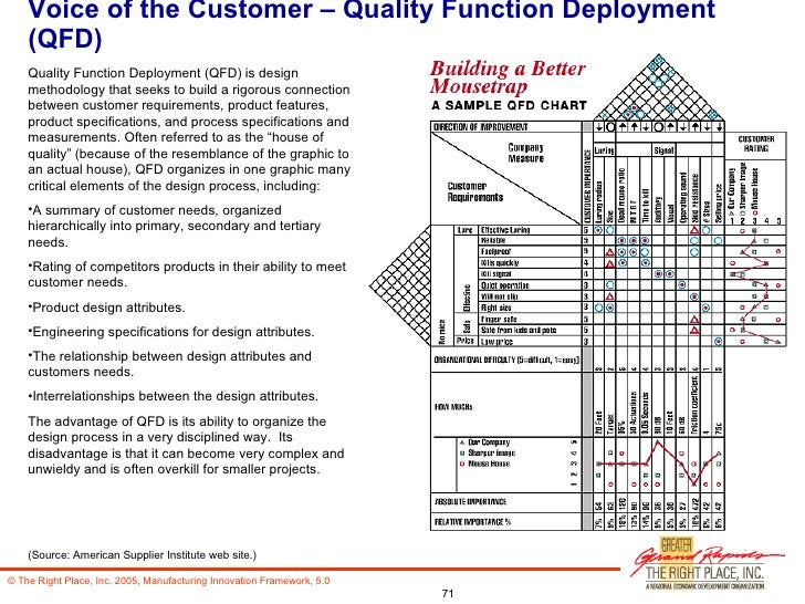 Voice of the Customer – Quality Function Deployment (QFD) <ul><li>Quality Function Deployment (QFD) is design methodology ...
