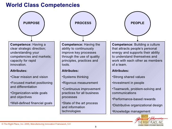 World Class Competencies <ul><li>Competence:  Having a clear strategic direction; understanding your competencies and mark...