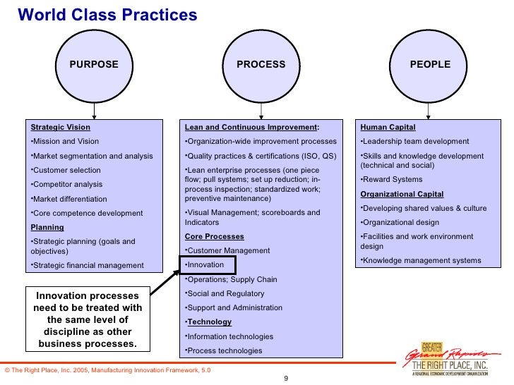 World Class Practices <ul><li>Strategic Vision </li></ul><ul><li>Mission and Vision </li></ul><ul><li>Market segmentation ...