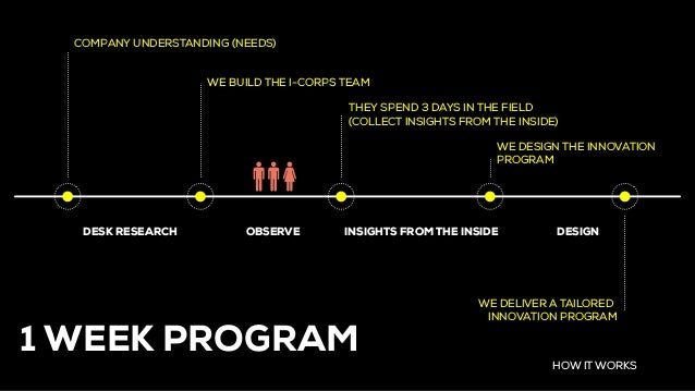 HOW IT WORKS WE BUILD THE I-CORPS TEAM THEY SPEND 3 DAYS IN THE FIELD (COLLECT INSIGHTS FROM THE INSIDE) COMPANY UNDERSTAN...