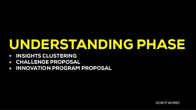 UNDERSTANDING PHASE • INSIGHTS CLUSTERING • CHALLENGE PROPOSAL • INNOVATION PROGRAM PROPOSAL HOW IT WORKS
