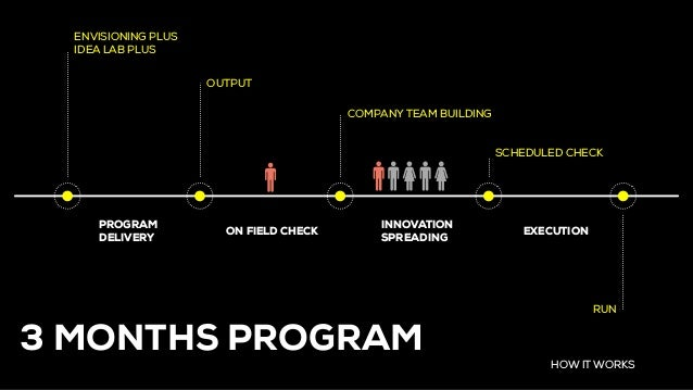 HOW IT WORKS OUTPUT COMPANY TEAM BUILDING ENVISIONING PLUS IDEA LAB PLUS SCHEDULED CHECK ON FIELD CHECK INNOVATION SPREADI...