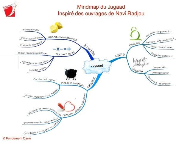 Mindmap du Jugaad Inspiré des ouvrages de Navi Radjou © Rondement Carré