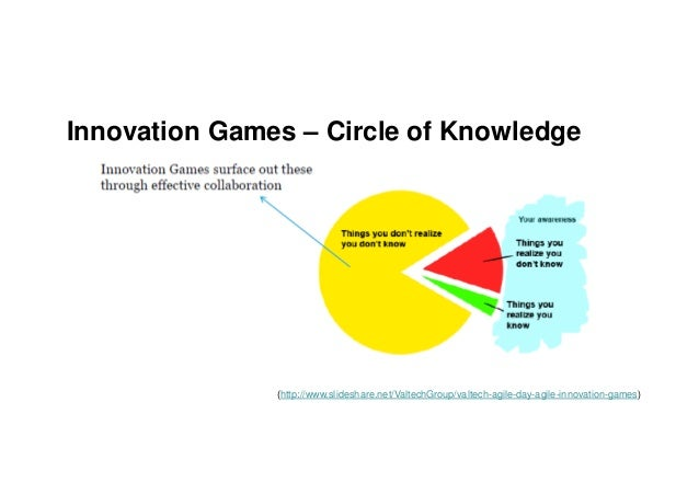 Innovation Games – Circle of Knowledge (http://www.slideshare.net/ValtechGroup/valtech-agile-day-agile-innovation-games)