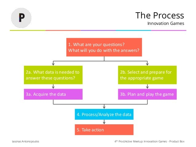 4th Prod.Active Meetup: Innovattion Games - Product BoxIasonas Antonopoulos The Process Innovation Games 1. What are your ...