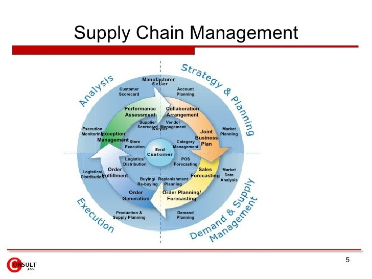 supply chain management and logistics network