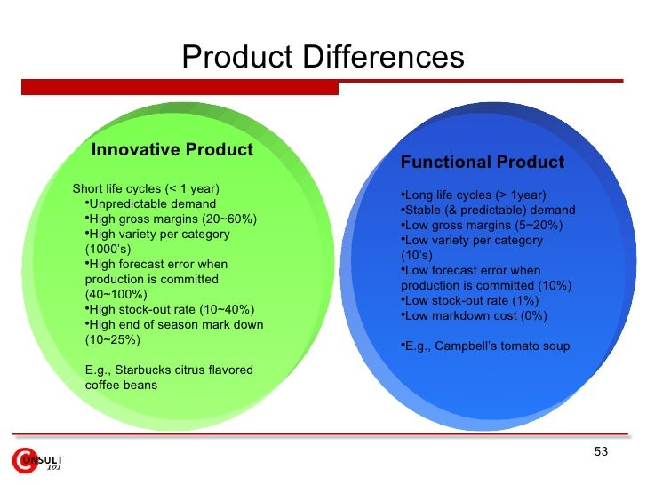 scm what is functional product and what is innovative product essay Jebara, marouen ben, essays on biopharmaceutical supply chains (2015)   extensively studied in the field of operations and supply chain management (koh   the idea of product type (functional vs innovative) and the type of supply.