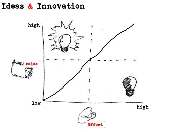 high<br />Value<br />Effort<br />low<br />high<br />