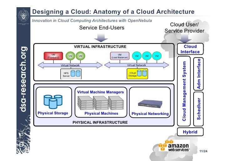 Delightful ... 11. Designing A Cloud: Anatomy Of A Cloud Architecture Innovation In Cloud  Computing ...