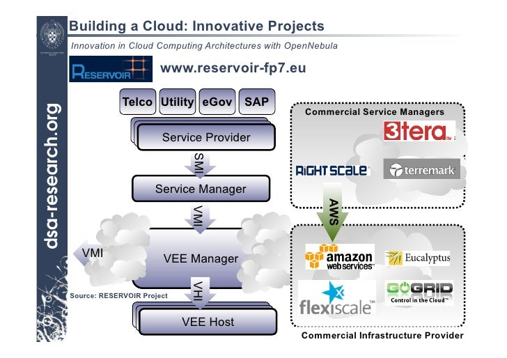 Captivating ... 21. Building A Cloud: Innovative Projects Innovation In Cloud Computing  Architectures ...