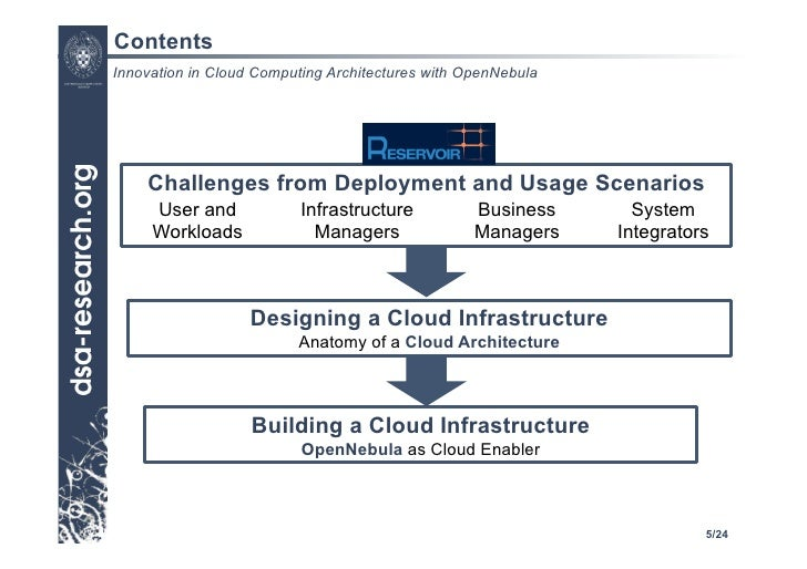 Wonderful ... 5. Contents Innovation In Cloud Computing Architectures ...