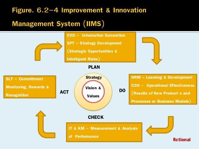 CIIO - Information Generation SPT - Strategy Development (Strategic Opportunities & Intelligent Risks)  PLAN SLT – Commitm...