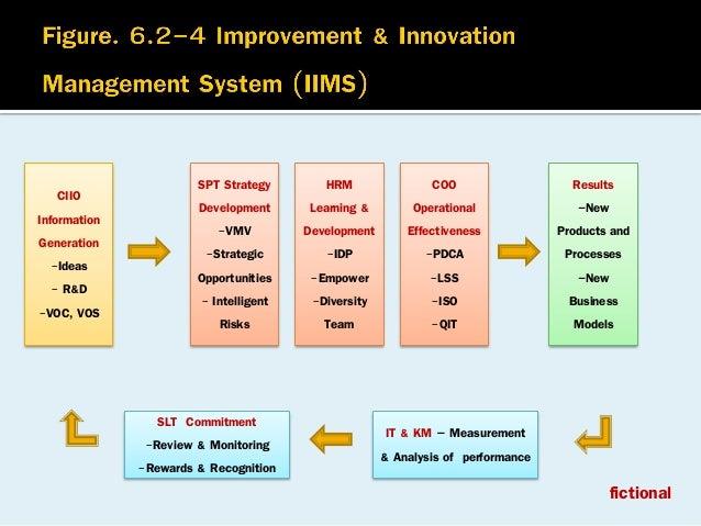 CIIO Information Generation -Ideas - R&D -VOC, VOS  SPT Strategy Development -VMV -Strategic Opportunities - Intelligent R...