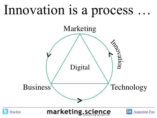 Innovation is a process …                    Marketing                     Digital         Business               Technolo...