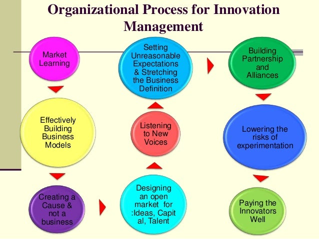 approaches to corporate management In previous posts, i have shared my view on important cornerstones for successful innovation management systems as pointed out several times, balanced and up-to-date.