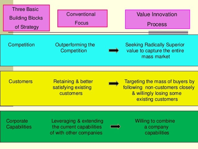 process of innovation and change management Change management (sometimes abbreviated as cm) is a collective term for all approaches to prepare and support individuals, teams, and organizations in making organizational change it includes methods that redirect or redefine the use of resources, business process, budget allocations, or other modes of operation.