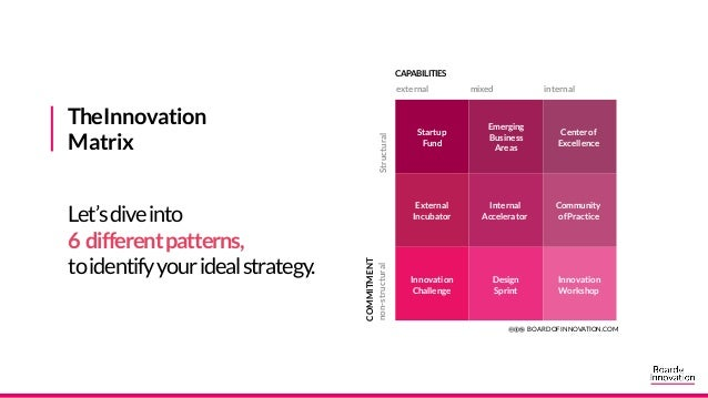 Let's find your way in the Innovation Matrix
