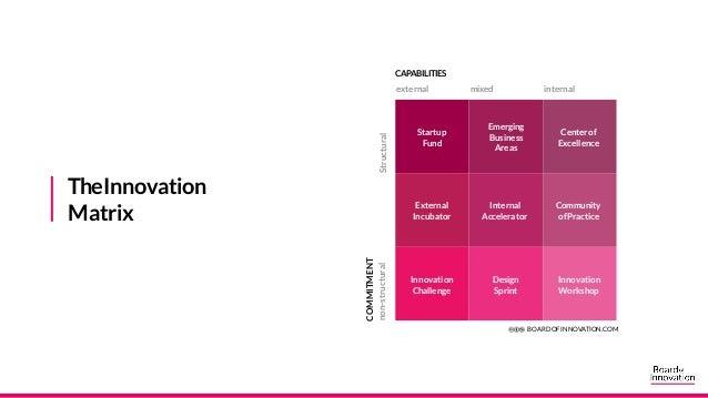 TheinnovationMatrix inthewordsof users I've used the innovation matrix to position Orange Valley innovation efforts toward...