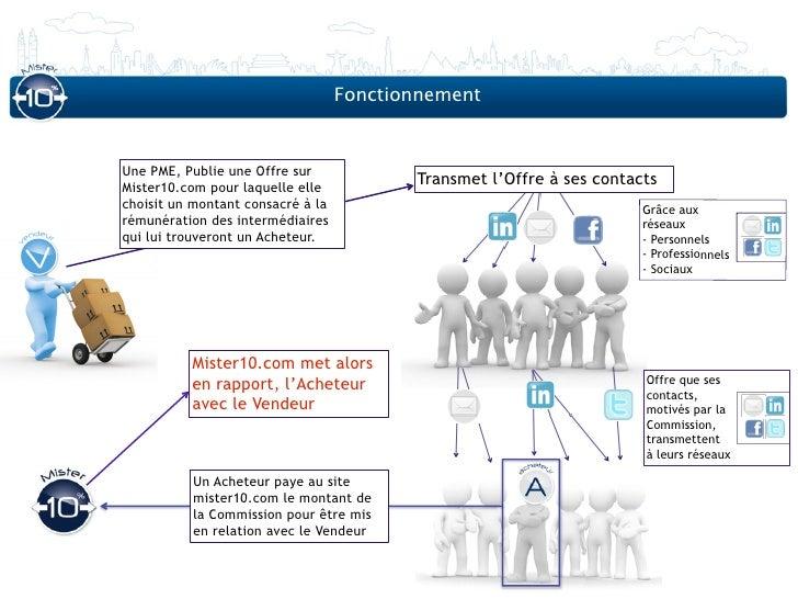 FonctionnementUne PME, Publie une Offre surMister10.com pour laquelle elle                                          Transm...