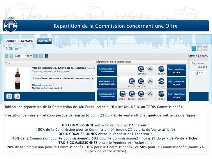 Répartition de la Commission concernant une OffreTableau de répartition de la Commission de 480 Euros, selon qu'il y ait U...