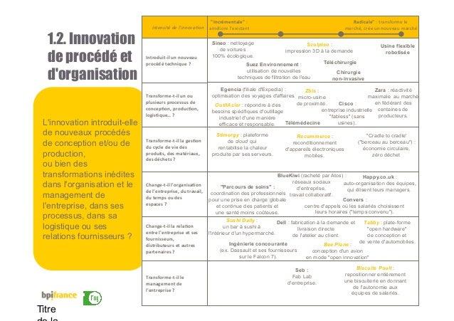 15 Titre 1.2. Innovation de procédé et d'organisation L'innovation introduit-elle de nouveaux procédés de conception et/ou...