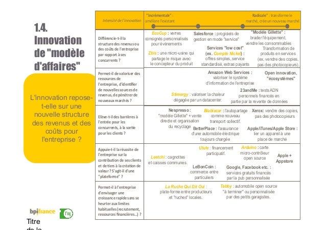 """17 Titre 1.4. Innovation de """"modèle d'affaires"""" L'innovation repose- t-elle sur une nouvelle structure des revenus et des ..."""