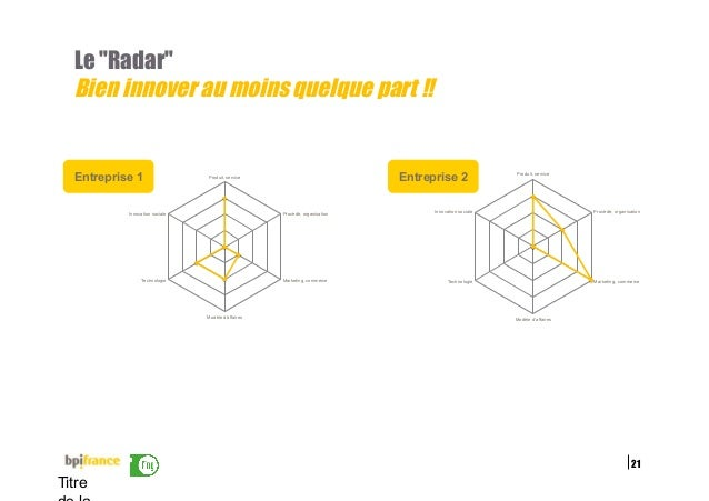 """21 Titre Le """"Radar"""" Bien innover au moins quelque part !! Entreprise 1 Produit, service Procédé, organisation Marketing, c..."""