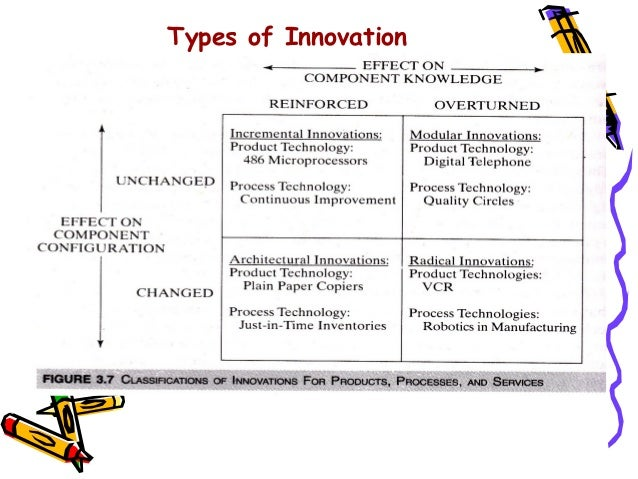 what are the four types of innovation The 4 types of innovation and the problems they solve menu suggested topics subscribe hi,  hbr store  articles  innovation  some cards have a four-digit number embossed below the.