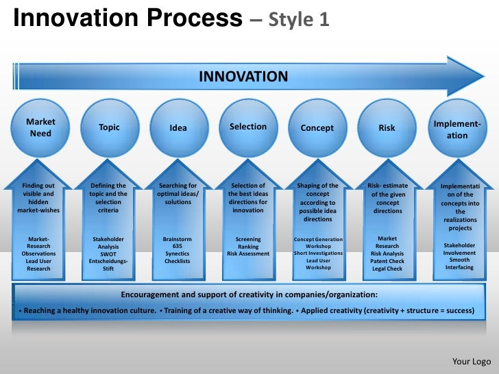 Innovation product design planning process 1 powerpoint for Innovate product design