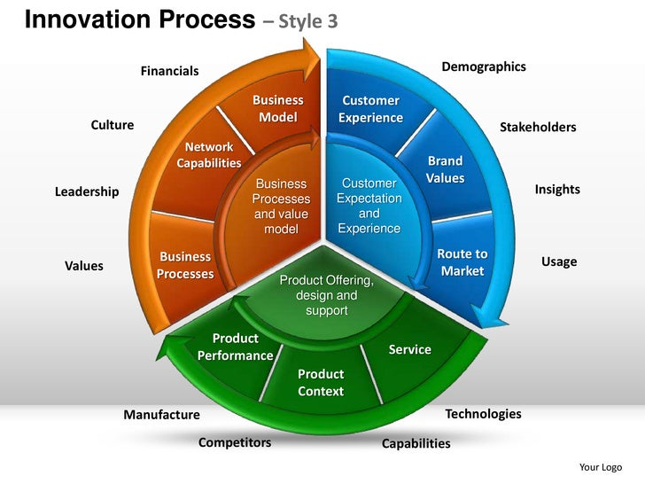 Innovation product design planning process style 3 for Innovation in product and industrial design