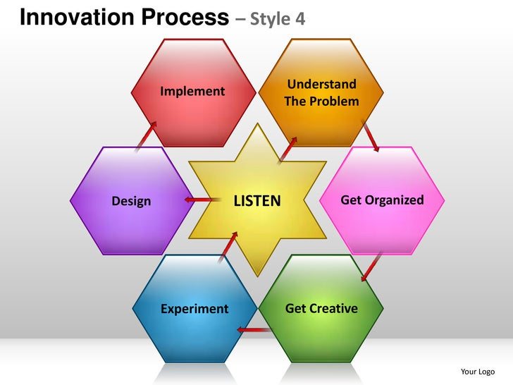 Innovation product design planning process style 4 for Innovate product design