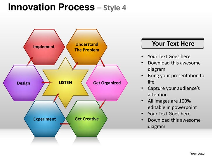 Innovation Product Design Planning Process Style 4 Powerpoint Present