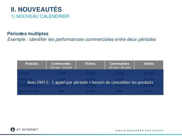 1) NOUVEAU CALENDRIER Produits Commandes (25 mai – 25 juin) Visites Commandes (25 mai – 25 juin) Visites TV 123 2 398 32 0...