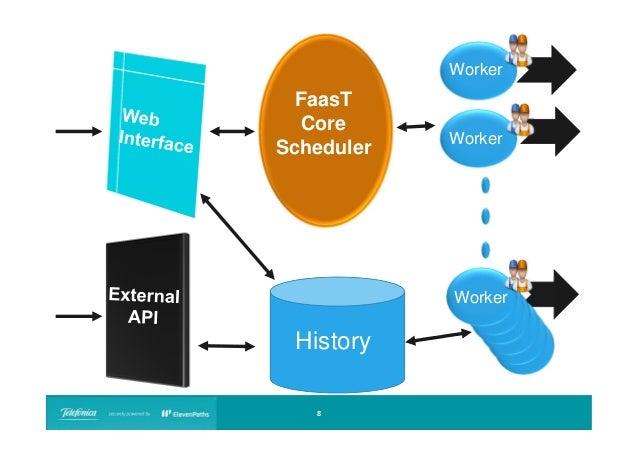 Worker  FaasT Core Scheduler  Worker  Worker  History 8