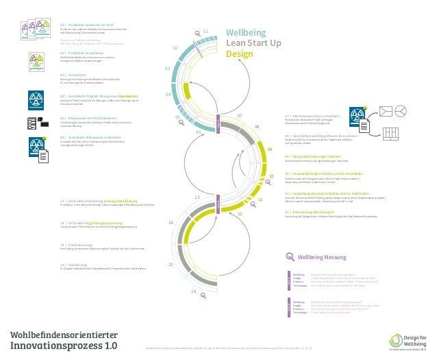 Wohlbefindensorientierter Innovationsprozess 1.0 GateAGateB Förderprojekt CreateMedia.NRW 01   Praktiken sammeln im Feld Pr...