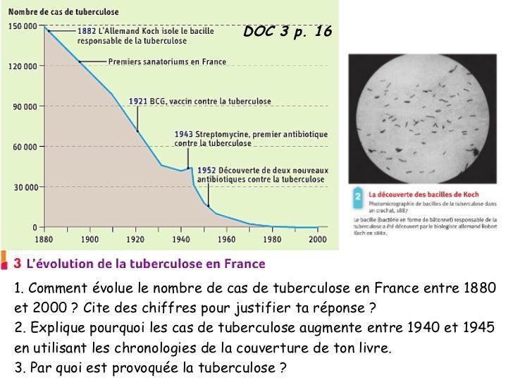 DOC 3 p. 161. Comment évolue le nombre de cas de tuberculose en France entre 1880et 2000 ? Cite des chiffres pour justifie...