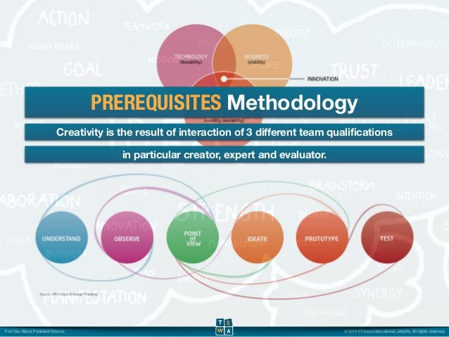 PREREQUISITES Methodology  Creativity is the result of interaction of 3 different team qualifications  11  in particular c...