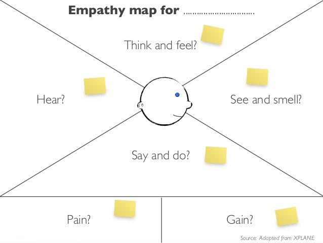 Map pdf empathy