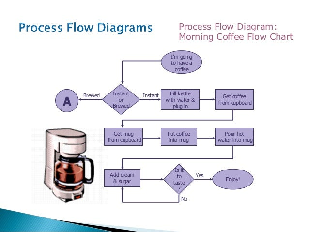 flow chart who to open a cafe shop How to open a cafe with a low budget generally a coffee shop focuses on and specializes in coffee drinks, although they might offer some food as well.