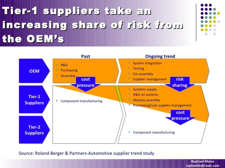 Innovation & Trends In The Automotive Industry2