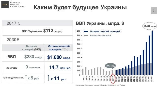 Innovation way of Ukraine Slide 3