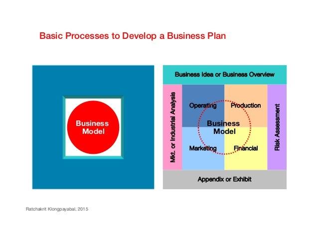 innovative business plans
