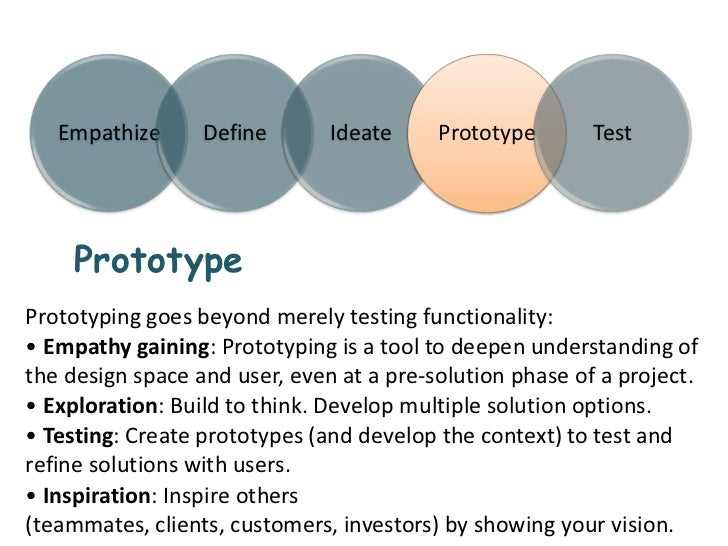 Innovative design thinking