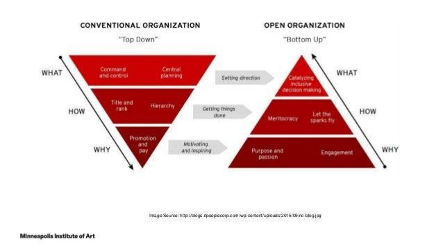 56 Image Source: http://seapointcenter.com/wp-content/uploads/2014/03/Top-Down-Leaders-Pyramid.jpg
