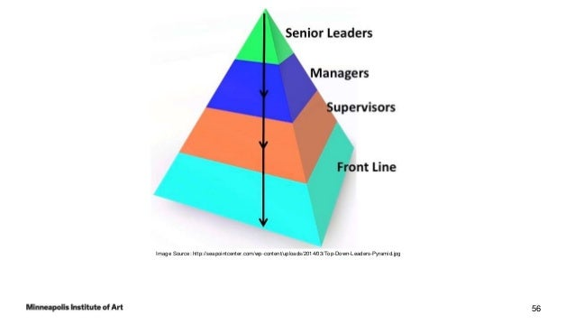 • Don't wait for a leader to assign work – increases ownership and commitment • Manage their own work as a group • Benefit...