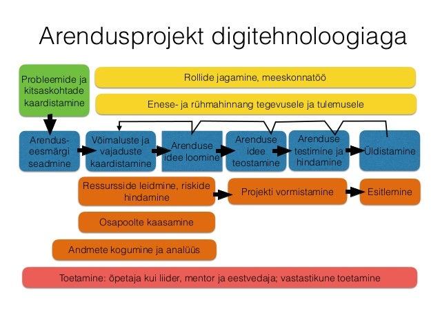 Arendusprojekt digitehnoloogiaga Arendus- eesmärgi seadmine Arenduse idee teostamine Üldistamine Võimaluste ja vajaduste k...
